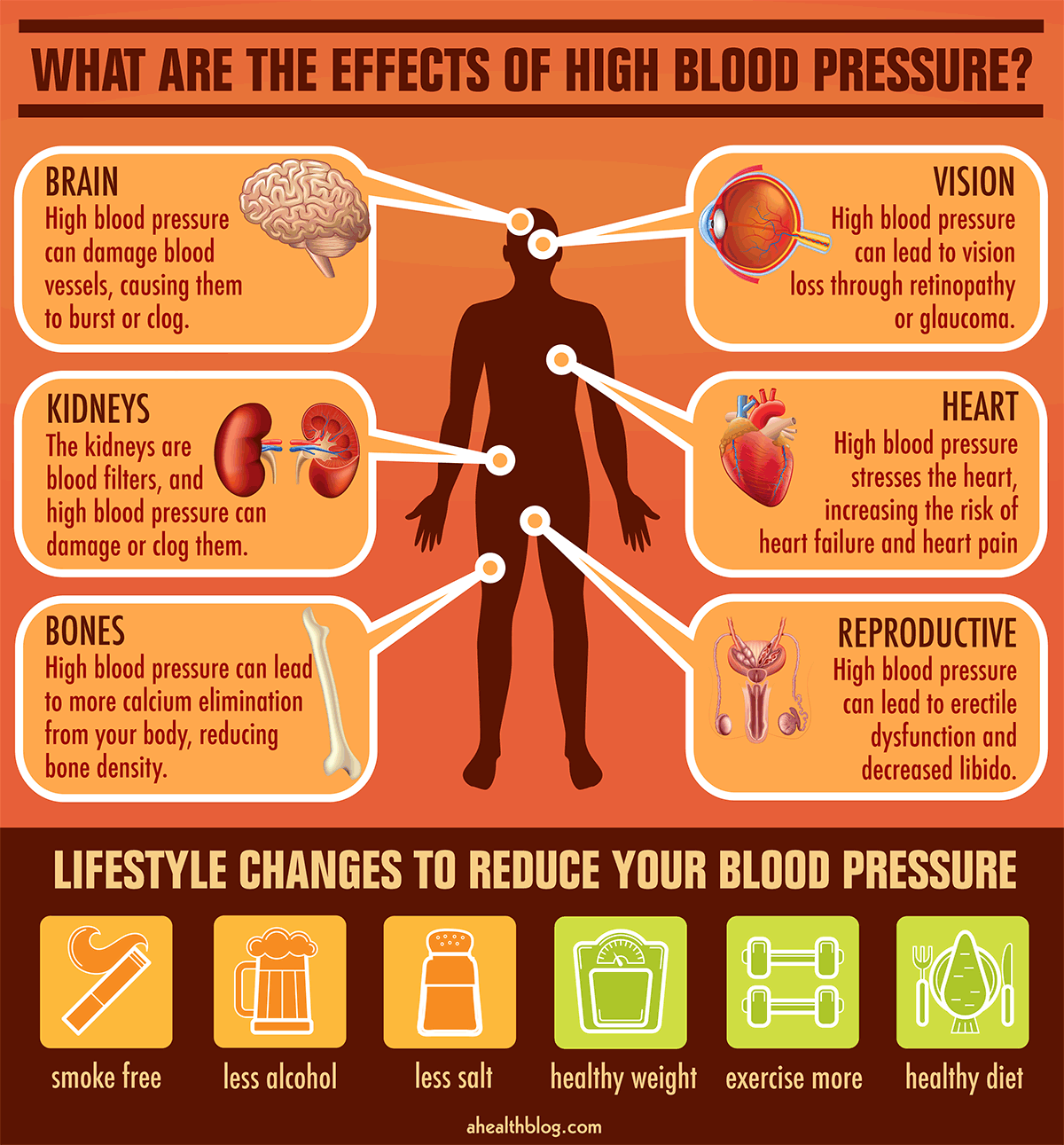 What Are The Effects Of High Blood Pressure