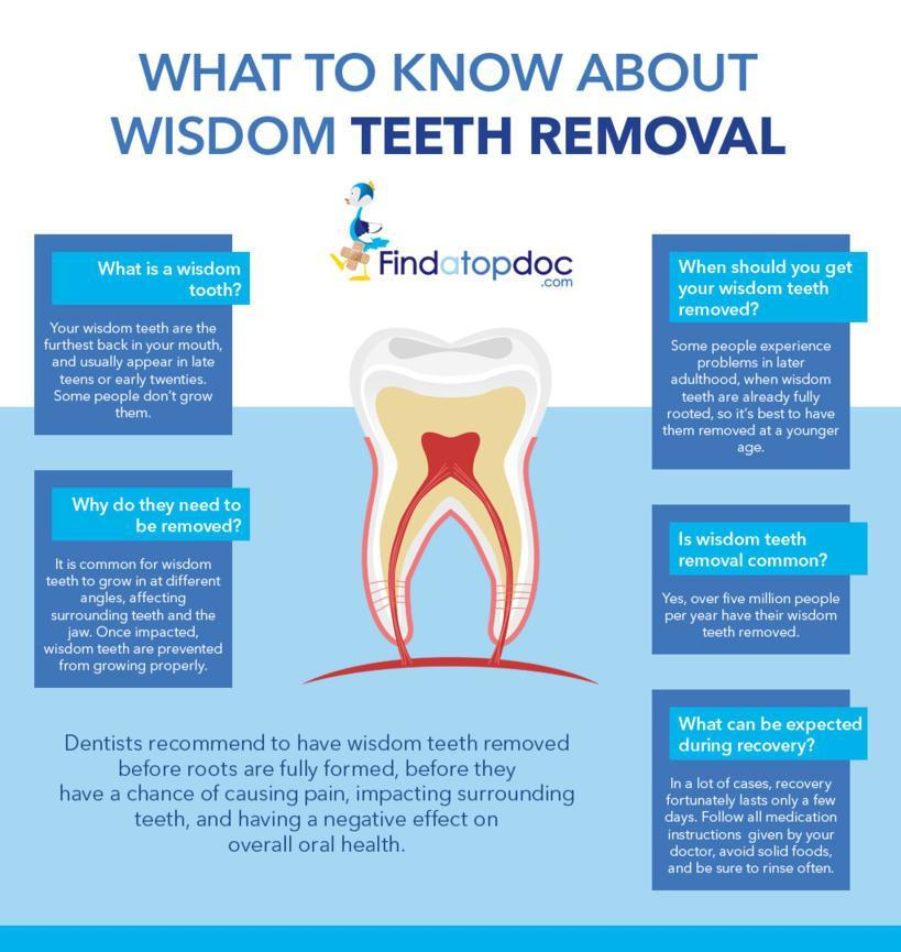 What to know about wisdom teeth removal