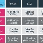 So You Want to Do a Triathlon?