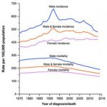 Cancer Deaths Fall but Disparities Remain