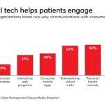 Digital health looms for the industry, but is it ready?