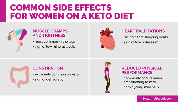 Common Side Effects For Women On A Keto Diet